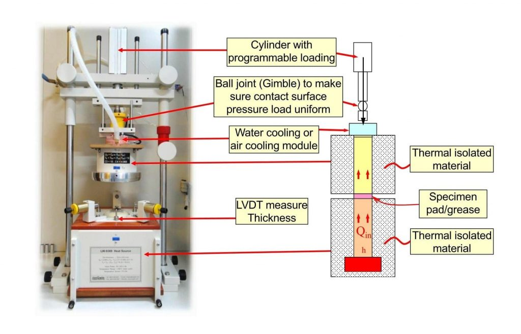 Thermal Conductivity and Resistance Tester